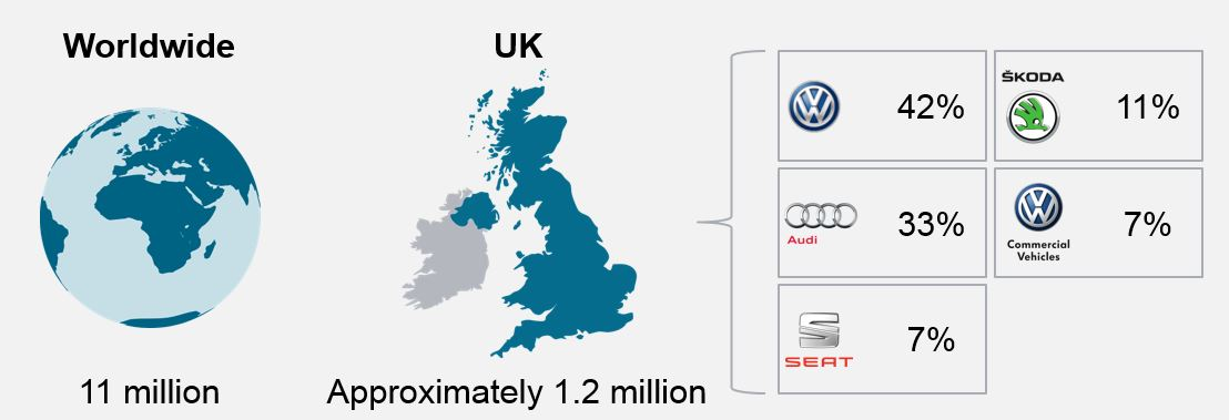 how many vehicles are affected in the volkswagen emissions scandal