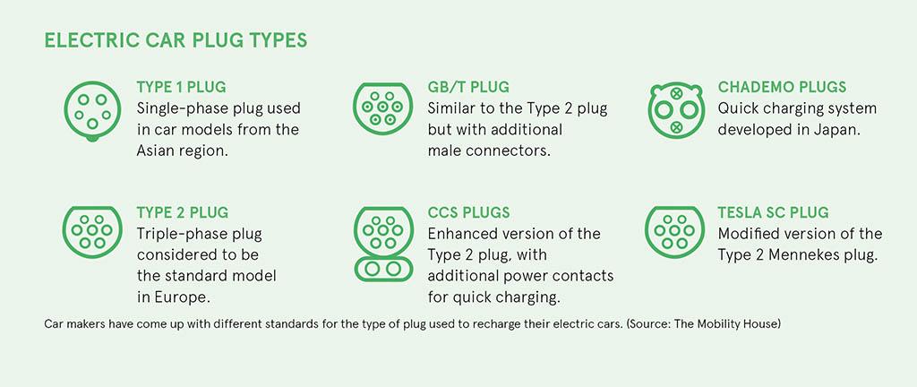 electric car plug types