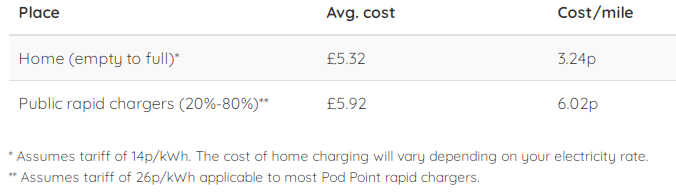 bmw i3 charging cost